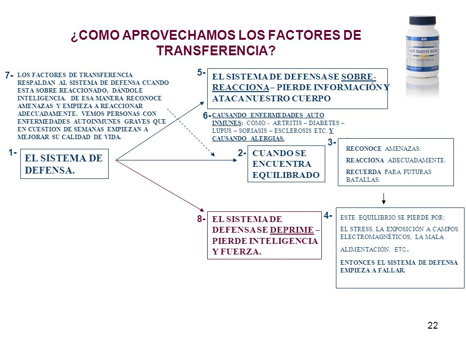 22 ¿COMO APROVECHAMOS LOS FACTORES DE TRANSFERENCIA? EL SISTEMA DE DEFENSA. CUANDO SE ENCUENTRA EQUILIBRADO. RECONOCE AMENAZAS. REACCIONA ADECUADAMENT