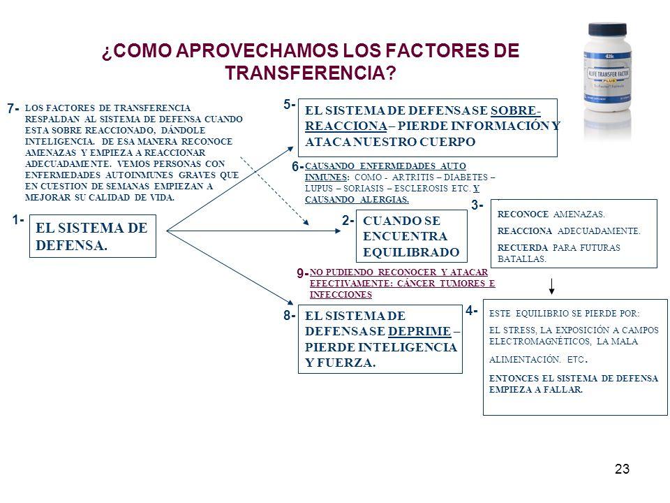 23 ¿COMO APROVECHAMOS LOS FACTORES DE TRANSFERENCIA? EL SISTEMA DE DEFENSA. CUANDO SE ENCUENTRA EQUILIBRADO. RECONOCE AMENAZAS. REACCIONA ADECUADAMENT