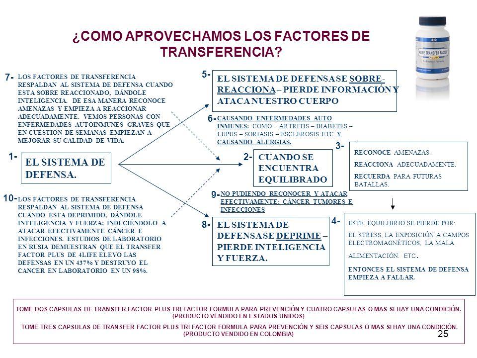 25 ¿COMO APROVECHAMOS LOS FACTORES DE TRANSFERENCIA? EL SISTEMA DE DEFENSA. CUANDO SE ENCUENTRA EQUILIBRADO. RECONOCE AMENAZAS. REACCIONA ADECUADAMENT