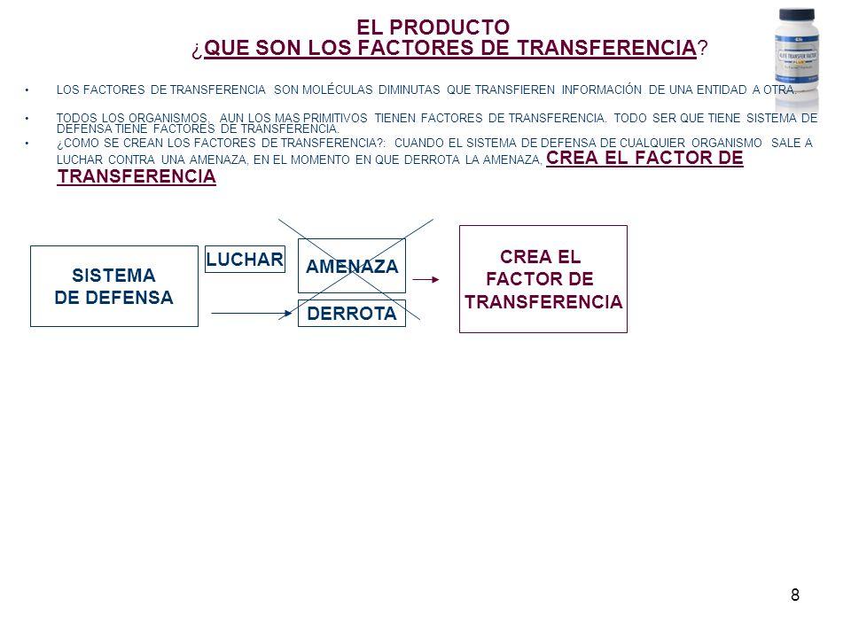 8 EL PRODUCTO ¿QUE SON LOS FACTORES DE TRANSFERENCIA? LOS FACTORES DE TRANSFERENCIA SON MOLÉCULAS DIMINUTAS QUE TRANSFIEREN INFORMACIÓN DE UNA ENTIDAD