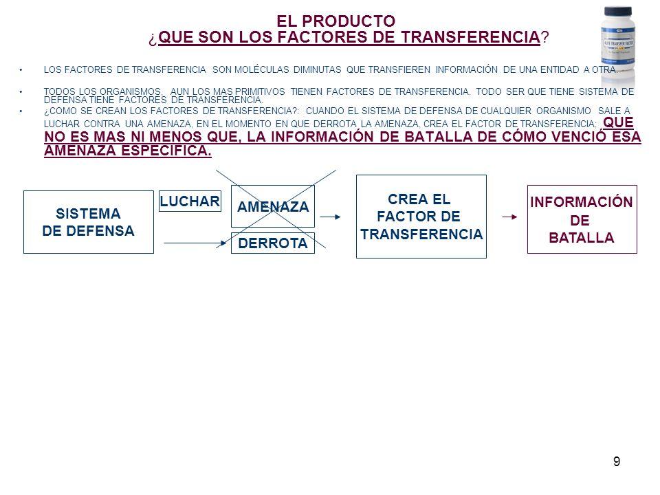 9 EL PRODUCTO ¿QUE SON LOS FACTORES DE TRANSFERENCIA? LOS FACTORES DE TRANSFERENCIA SON MOLÉCULAS DIMINUTAS QUE TRANSFIEREN INFORMACIÓN DE UNA ENTIDAD