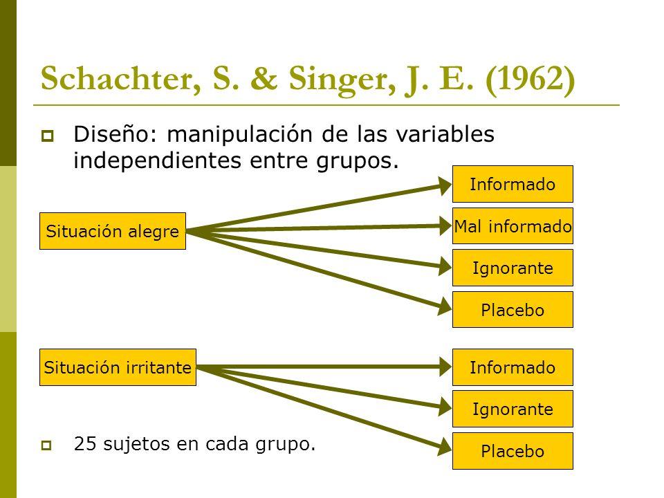 Schachter, S. & Singer, J. E. (1962) Diseño: manipulación de las variables independientes entre grupos. 25 sujetos en cada grupo. Situación alegre Sit
