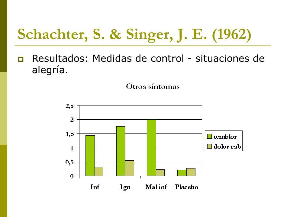 Schachter, S. & Singer, J. E. (1962) Resultados: Medidas de control - situaciones de alegría.