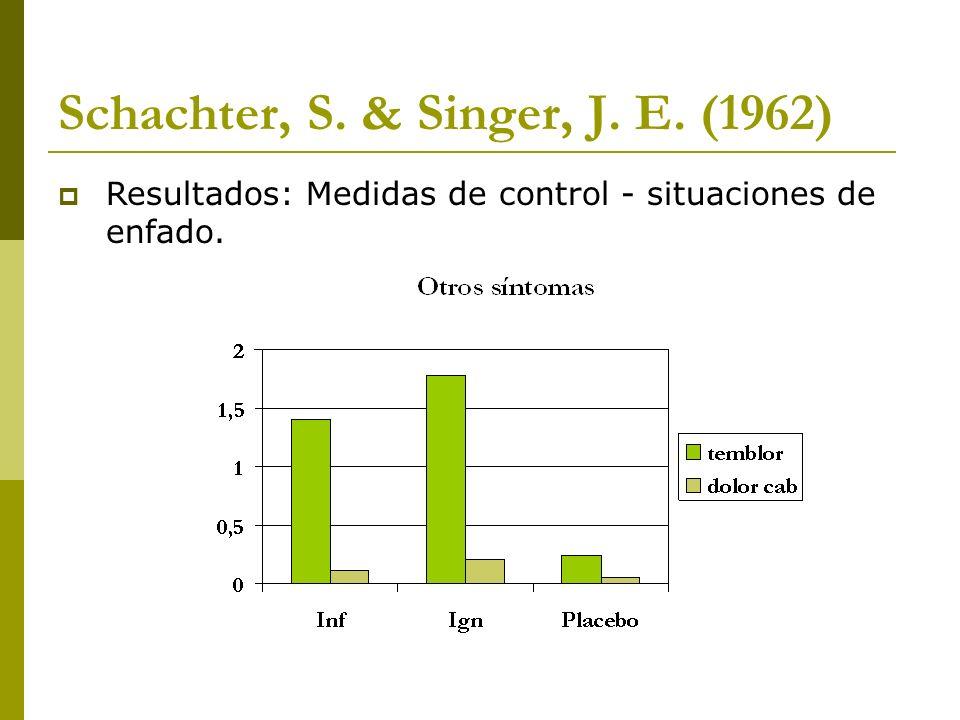 Schachter, S. & Singer, J. E. (1962) Resultados: Medidas de control - situaciones de enfado.