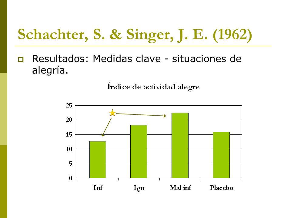 Schachter, S. & Singer, J. E. (1962) Resultados: Medidas clave - situaciones de alegría.