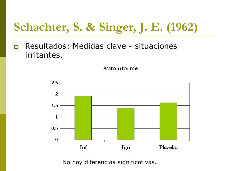 Schachter, S. & Singer, J. E. (1962) Resultados: Medidas clave - situaciones irritantes. No hay diferencias significativas.