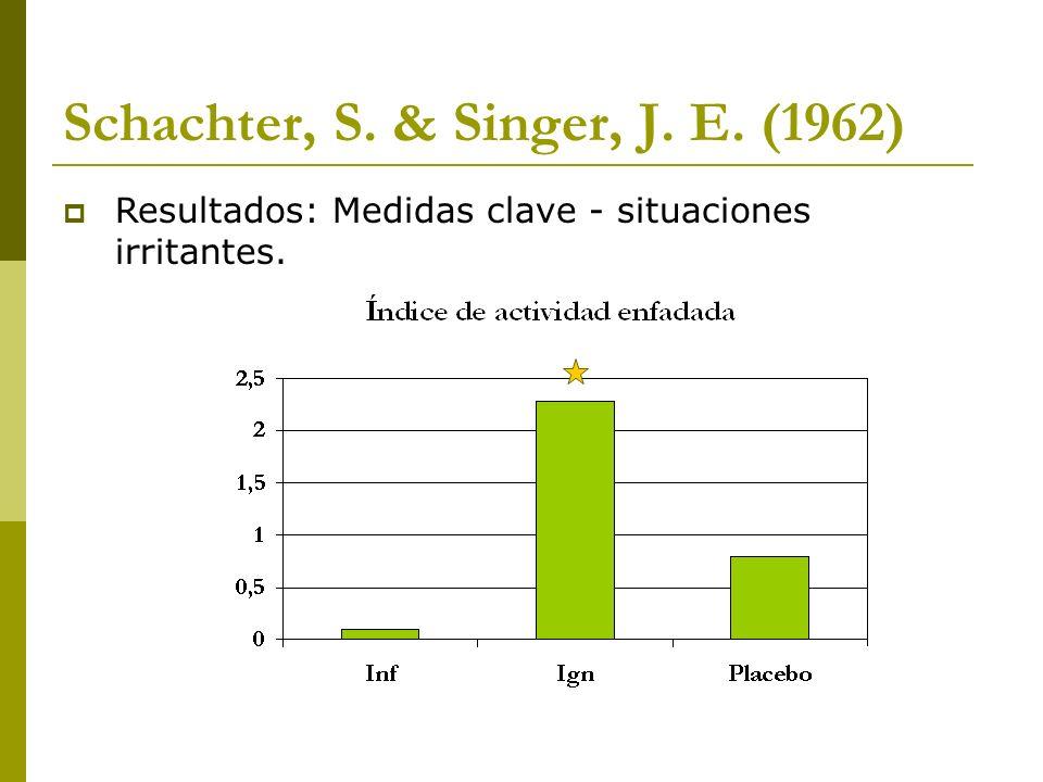 Schachter, S. & Singer, J. E. (1962) Resultados: Medidas clave - situaciones irritantes.