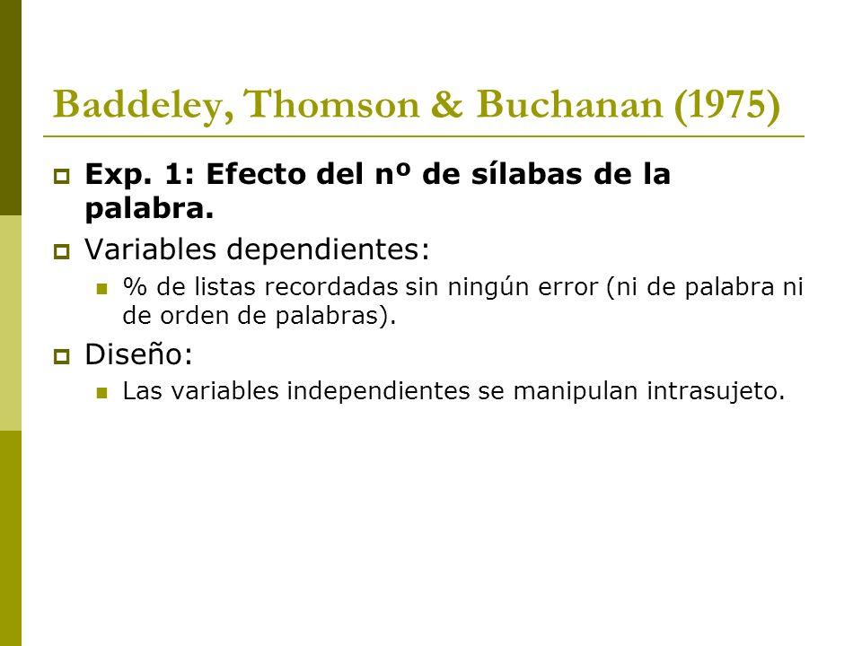Baddeley, Thomson & Buchanan (1975) Exp. 1: Efecto del nº de sílabas de la palabra. Variables dependientes: % de listas recordadas sin ningún error (n