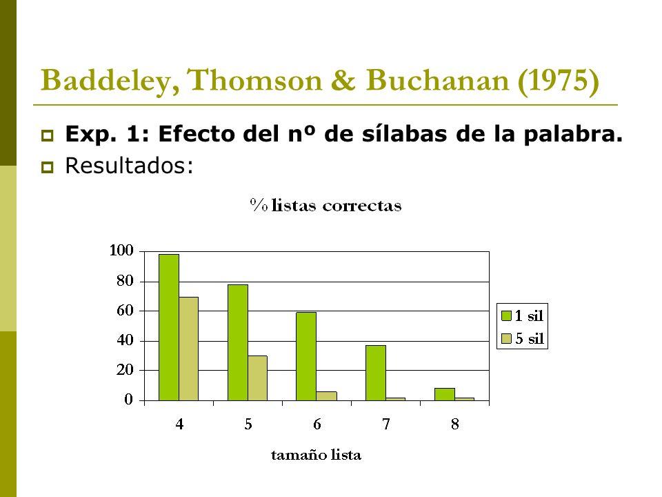 Baddeley, Thomson & Buchanan (1975) Exp. 1: Efecto del nº de sílabas de la palabra. Resultados: