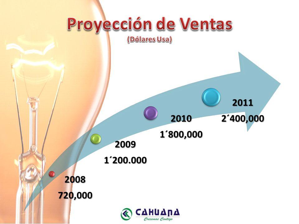 2008720,000 20091´200.000 20101´800,000 20112´400,000
