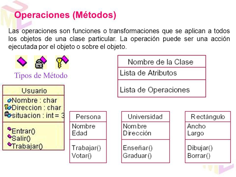 Operaciones (Métodos) Tipos de Método Las operaciones son funciones o transformaciones que se aplican a todos los objetos de una clase particular. La