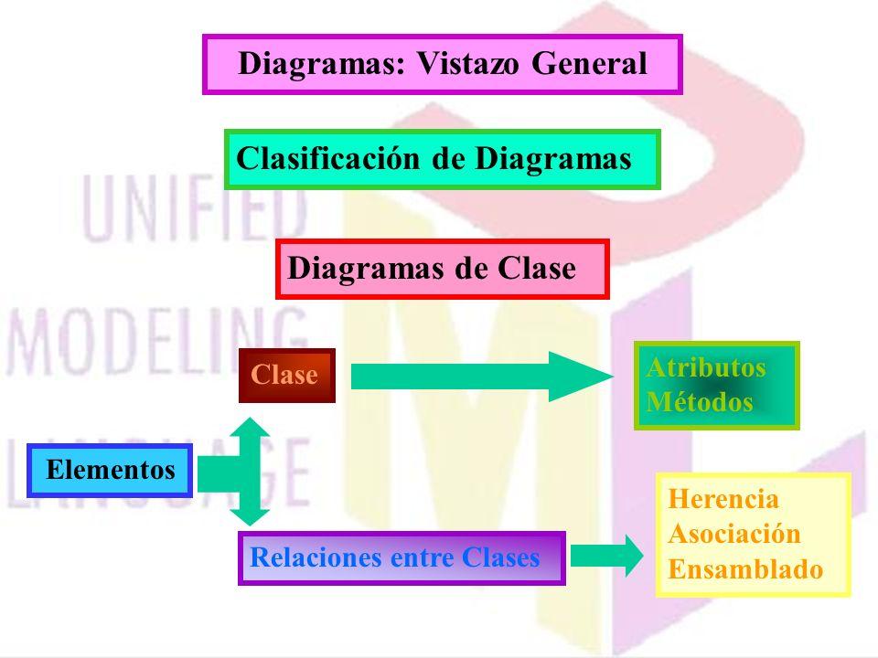 Diagramas: Vistazo General Clasificación de Diagramas Diagramas de Clase Herencia Asociación Ensamblado Elementos Clase Atributos Métodos Relaciones e