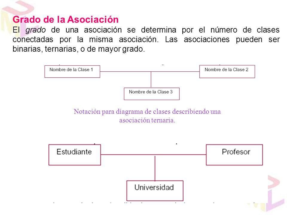 Grado de la Asociación El grado de una asociación se determina por el número de clases conectadas por la misma asociación. Las asociaciones pueden ser