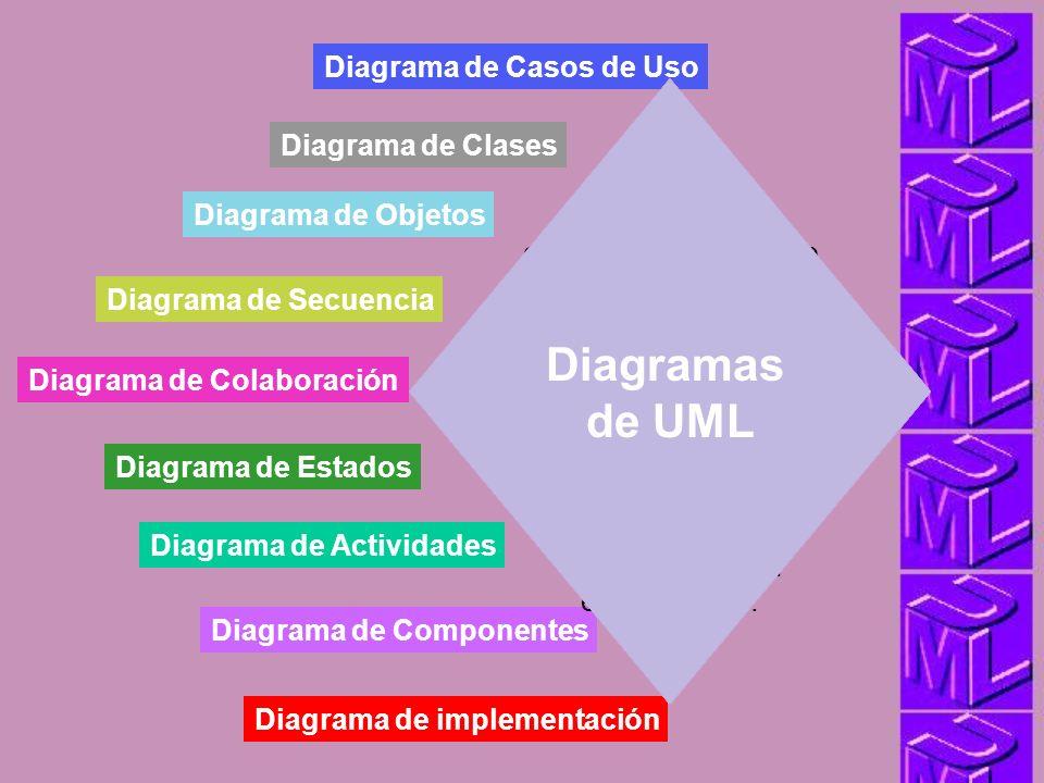 DIAGRAMAS Diagrama de Casos de Uso Diagrama de Clases Diagrama de Objetos Diagrama de Secuencia Diagrama de Colaboración Diagrama de Estados Diagrama