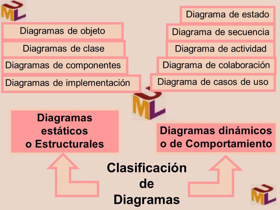 Diagramas de clase Diagramas de objeto Diagramas de componentes Diagramas de implementación Diagramas estáticos o Estructurales Diagrama de secuencia