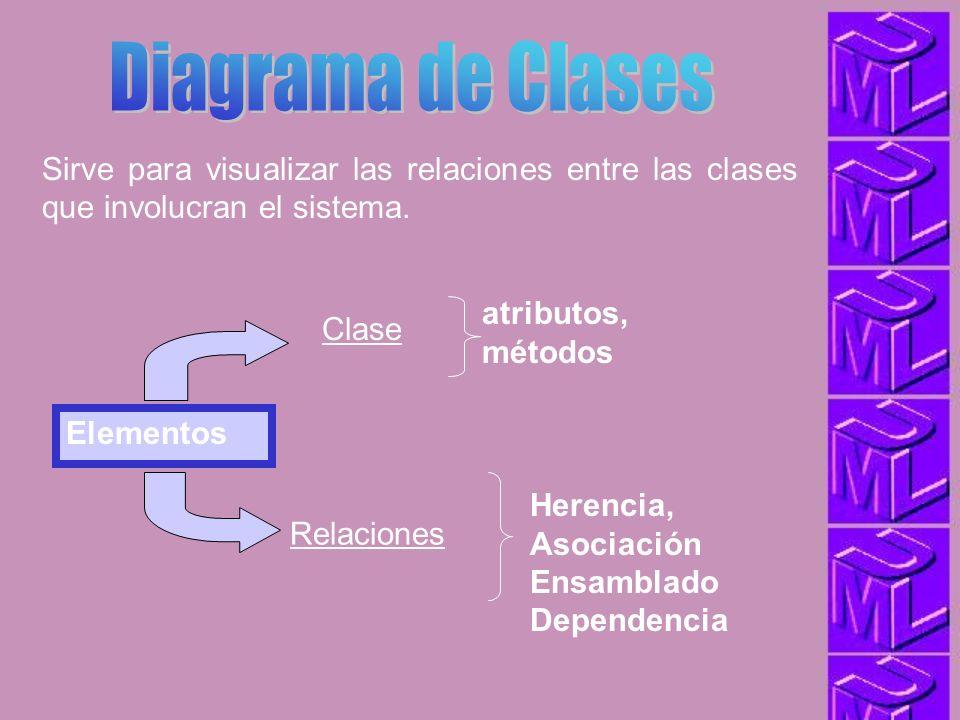 Sirve para visualizar las relaciones entre las clases que involucran el sistema. Elementos Clase atributos, métodos Relaciones Herencia, Asociación En