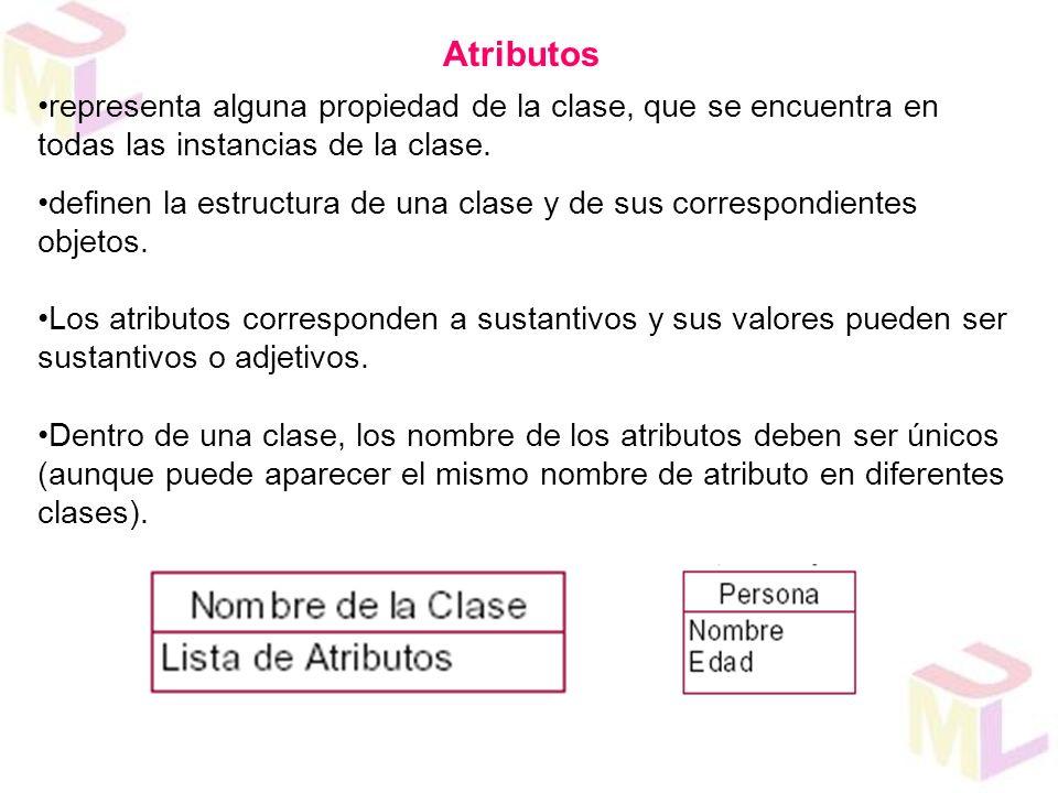 Atributos representa alguna propiedad de la clase, que se encuentra en todas las instancias de la clase. definen la estructura de una clase y de sus c
