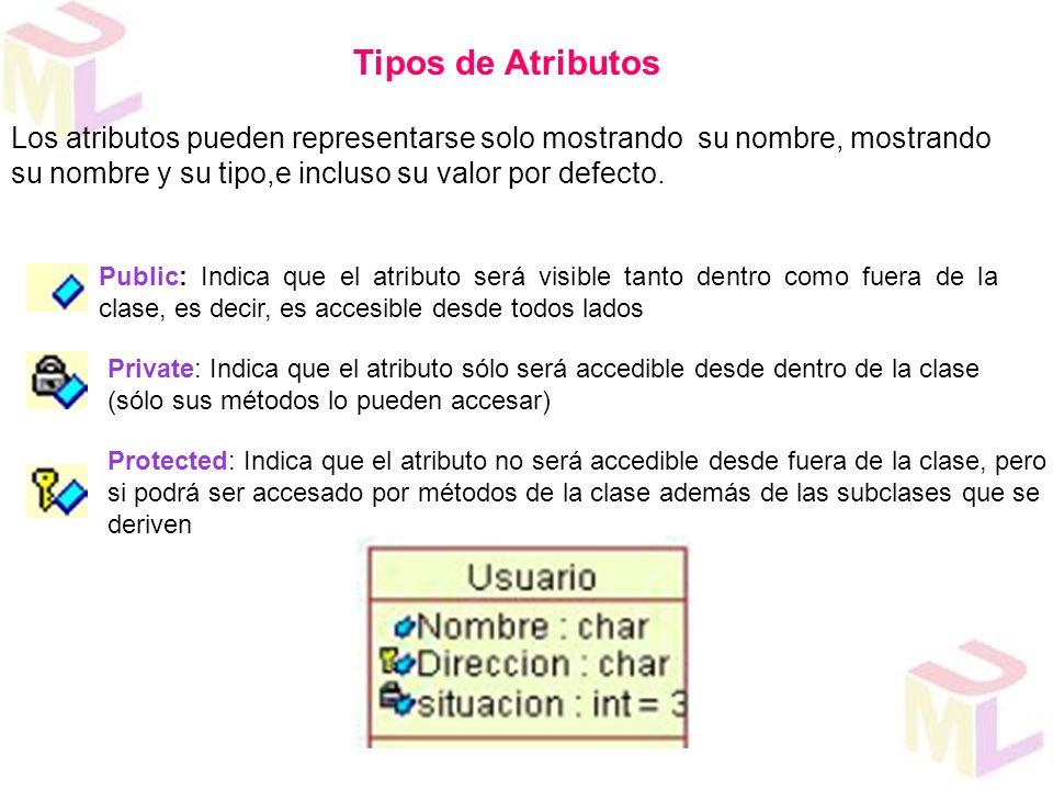 Tipos de Atributos Public: Indica que el atributo será visible tanto dentro como fuera de la clase, es decir, es accesible desde todos lados Private: