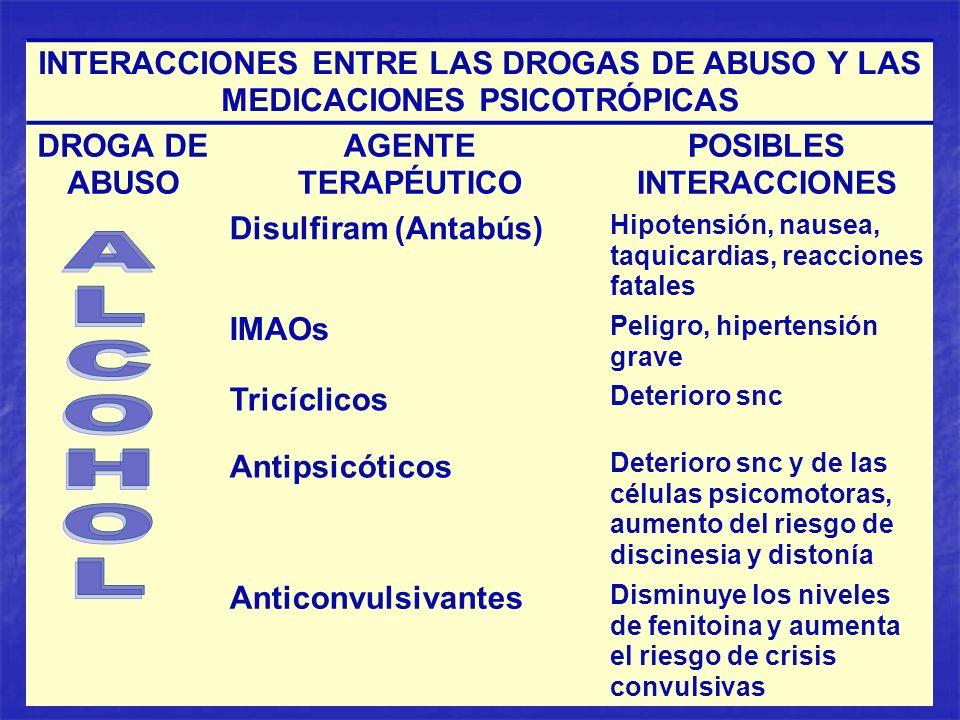 INTERACCIONES ENTRE LAS DROGAS DE ABUSO Y LAS MEDICACIONES PSICOTRÓPICAS DROGA DE ABUSO AGENTE TERAPÉUTICO POSIBLES INTERACCIONES Disulfiram (Antabús)