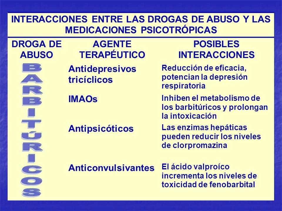INTERACCIONES ENTRE LAS DROGAS DE ABUSO Y LAS MEDICACIONES PSICOTRÓPICAS DROGA DE ABUSO AGENTE TERAPÉUTICO POSIBLES INTERACCIONES Antidepresivos tricí