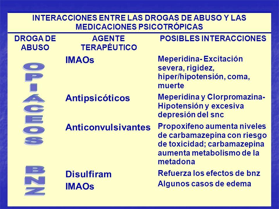 INTERACCIONES ENTRE LAS DROGAS DE ABUSO Y LAS MEDICACIONES PSICOTRÓPICAS DROGA DE ABUSO AGENTE TERAPÉUTICO POSIBLES INTERACCIONES IMAOs Meperidina- Ex