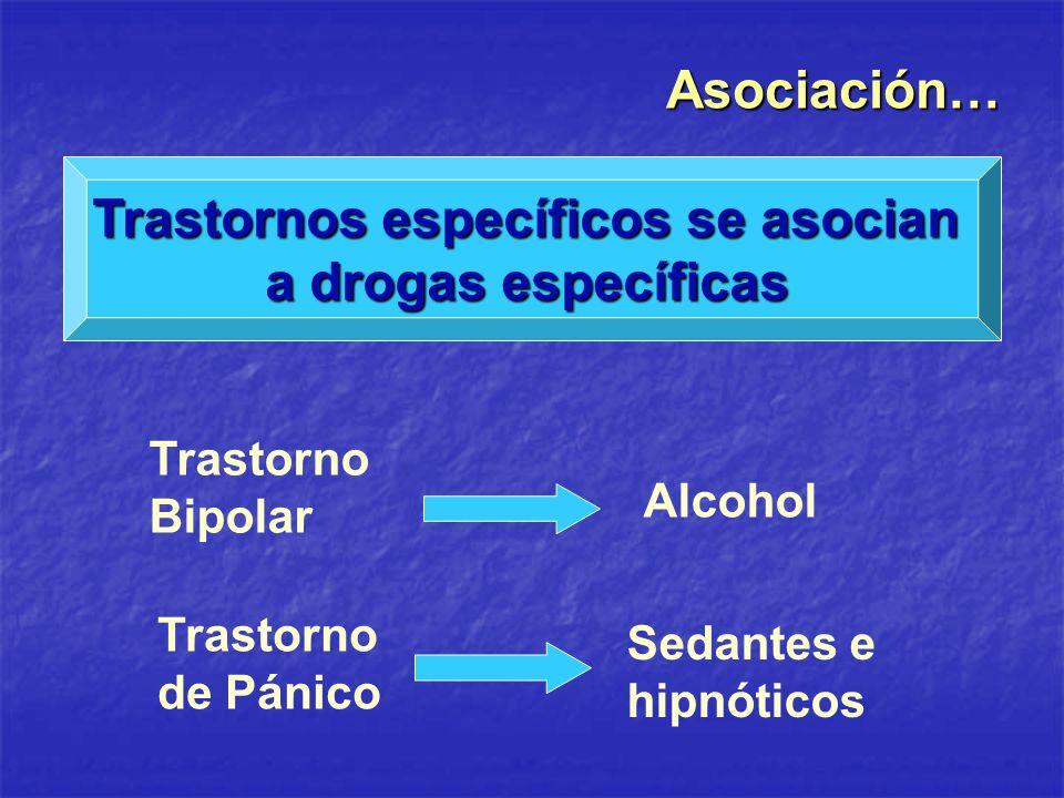 Asociación… Trastornos específicos se asocian a drogas específicas Trastorno de Pánico Sedantes e hipnóticos Trastorno Bipolar Alcohol