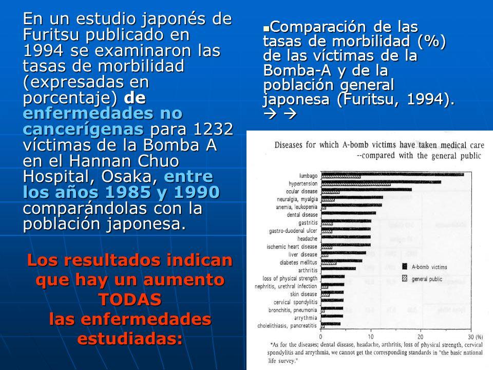En un estudio japonés de Furitsu publicado en 1994 se examinaron las tasas de morbilidad (expresadas en porcentaje) de enfermedades no cancerígenas para 1232 víctimas de la Bomba A en el Hannan Chuo Hospital, Osaka, entre los años 1985 y 1990 comparándolas con la población japonesa.