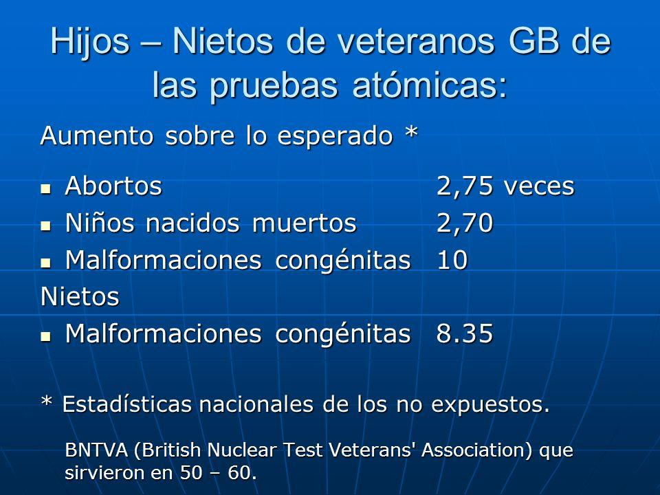 Hijos – Nietos de veteranos GB de las pruebas atómicas: Aumento sobre lo esperado * Abortos2,75 veces Abortos2,75 veces Niños nacidos muertos 2,70 Niñ