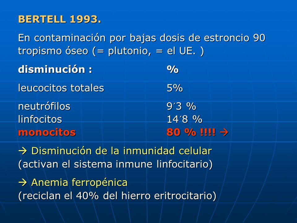 BERTELL 1993. En contaminación por bajas dosis de estroncio 90 tropismo óseo (= plutonio, = el UE. ) disminución :% leucocitos totales5% neutrófilos9´