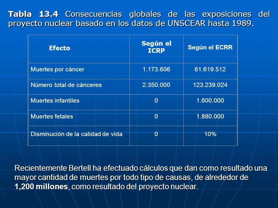 Tabla 13.4 Consecuencias globales de las exposiciones del proyecto nuclear basado en los datos de UNSCEAR hasta 1989.