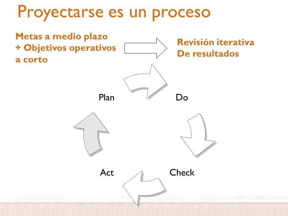 Proyectarse es un proceso Metas a medio plazo + Objetivos operativos a corto Revisión iterativa De resultados Do CheckAct Plan
