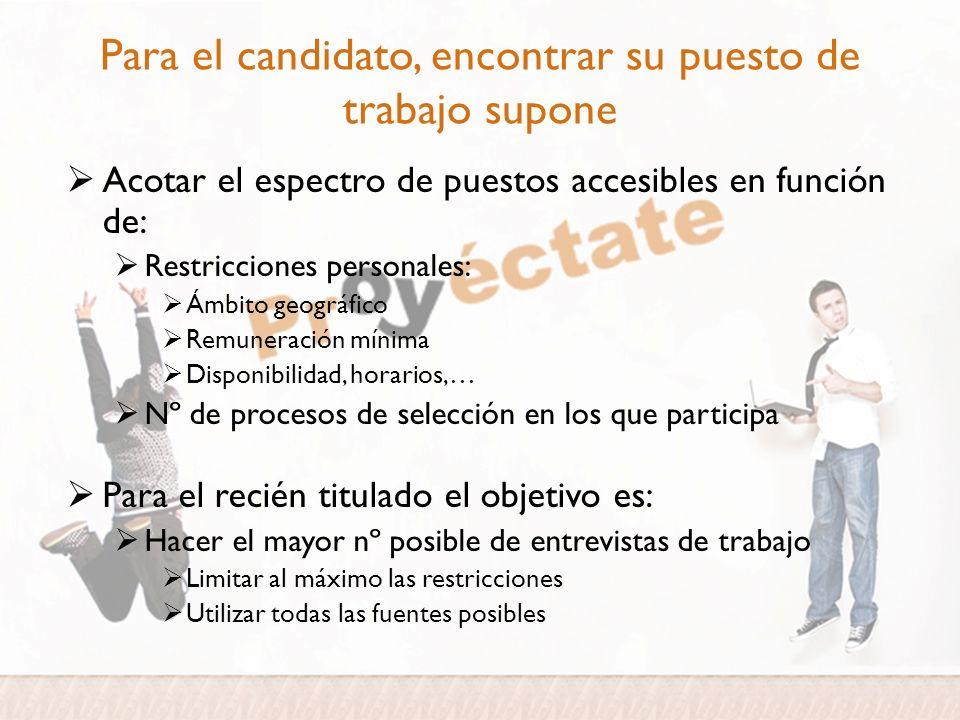Acotar el espectro de puestos accesibles en función de: Restricciones personales: Ámbito geográfico Remuneración mínima Disponibilidad, horarios,… Nº