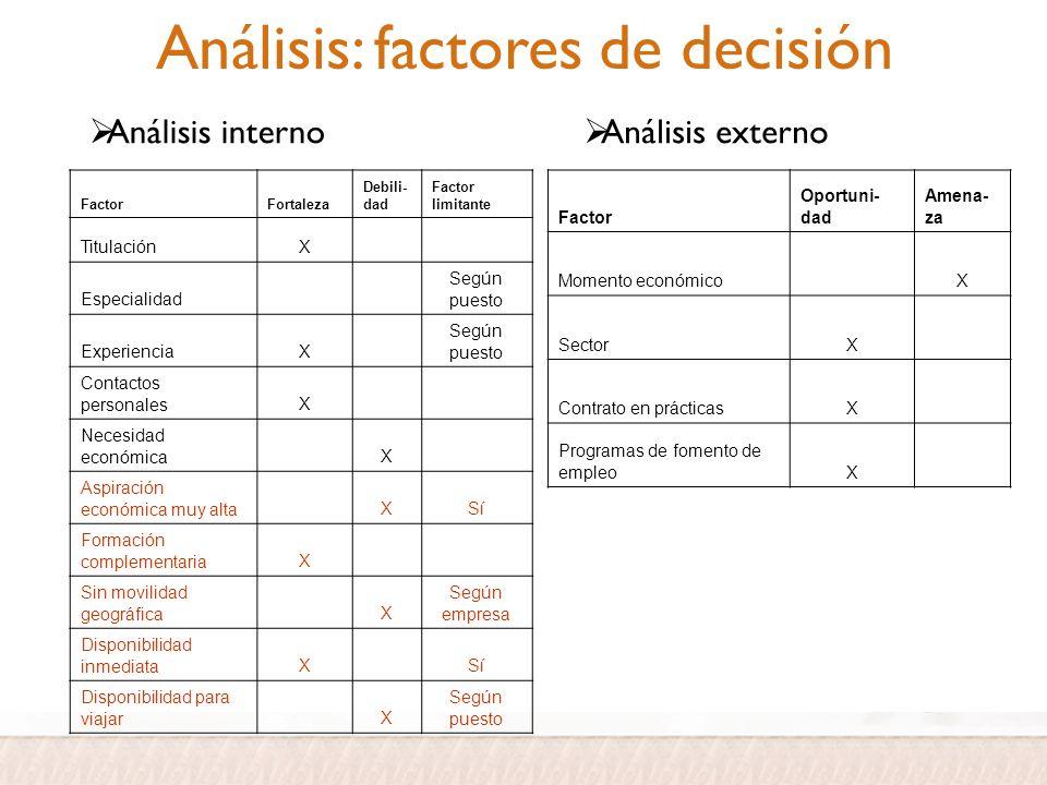 Análisis: factores de decisión FactorFortaleza Debili- dad Factor limitante TitulaciónX Especialidad Según puesto ExperienciaX Según puesto Contactos