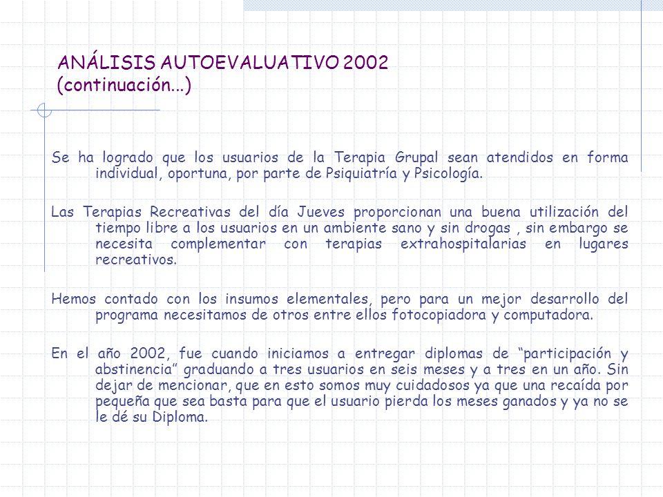 ANÁLISIS AUTOEVALUATIVO 2002 (continuación...) Se ha logrado que los usuarios de la Terapia Grupal sean atendidos en forma individual, oportuna, por p