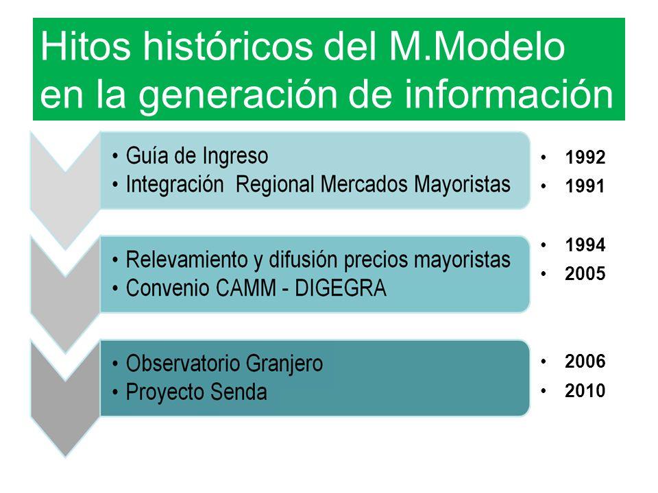 1992 1991 1994 2005 2006 2010 Hitos históricos del M.Modelo en la generación de información
