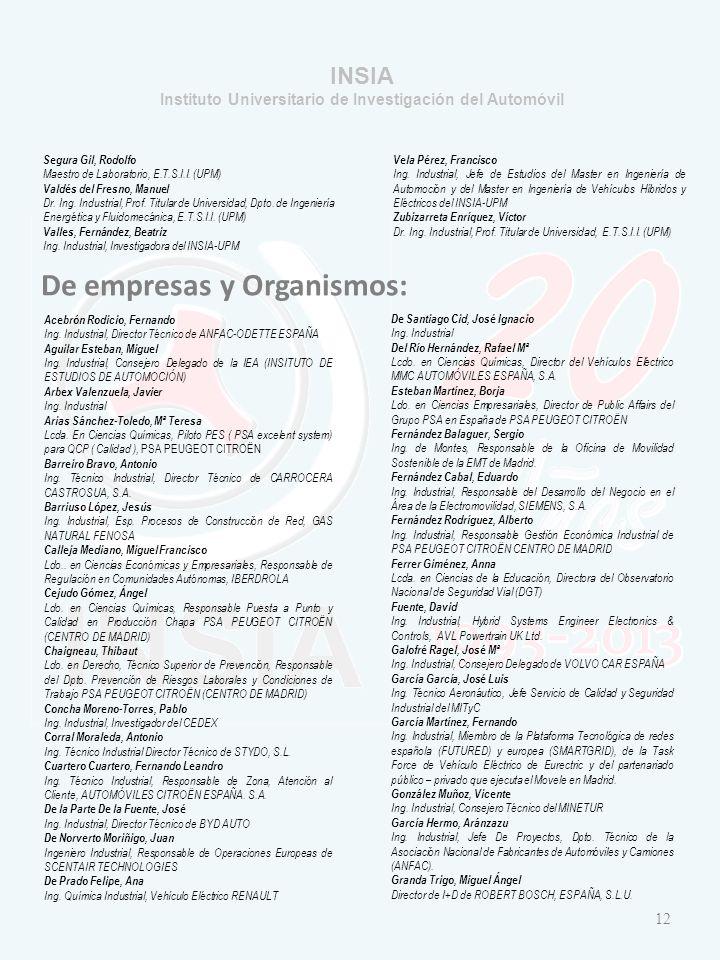 INSIA Instituto Universitario de Investigación del Automóvil Segura Gil, Rodolfo Maestro de Laboratorio, E.T.S.I.I.