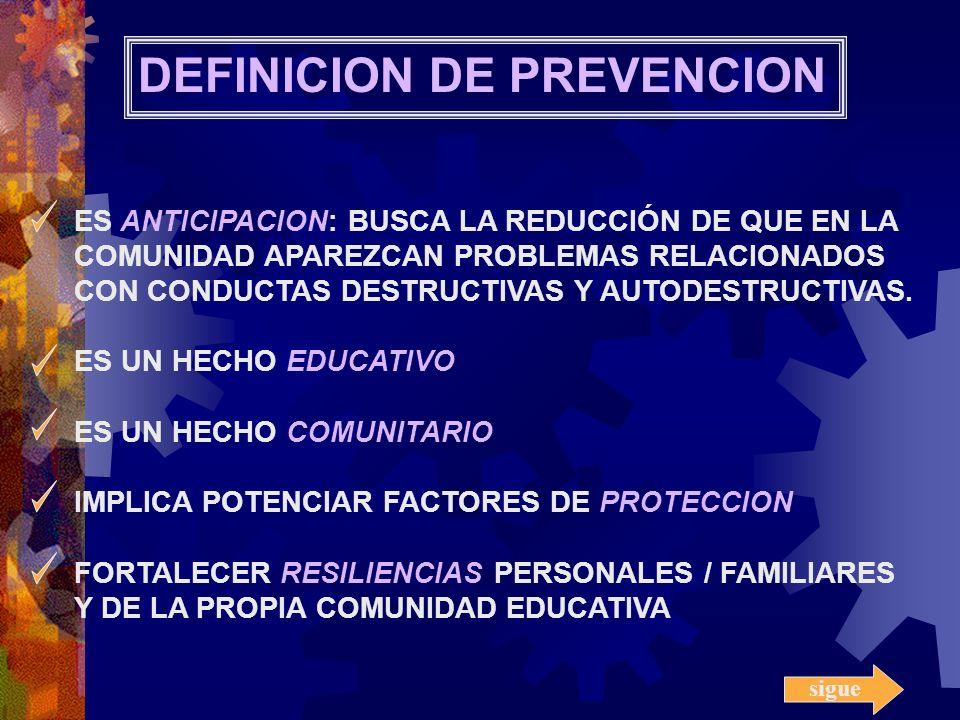 ES ANTICIPACION: BUSCA LA REDUCCIÓN DE QUE EN LA COMUNIDAD APAREZCAN PROBLEMAS RELACIONADOS CON CONDUCTAS DESTRUCTIVAS Y AUTODESTRUCTIVAS. ES UN HECHO