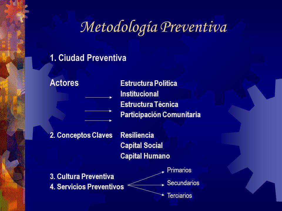 Metodología Preventiva 1. Ciudad Preventiva Actores Estructura Política Institucional Estructura Técnica Participación Comunitaria 2. Conceptos Claves