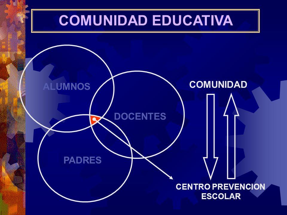 COMUNIDAD EDUCATIVA ALUMNOS PADRES DOCENTES COMUNIDAD CENTRO PREVENCION ESCOLAR