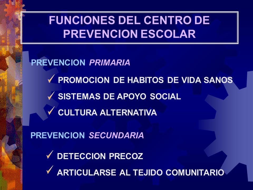 FUNCIONES DEL CENTRO DE PREVENCION ESCOLAR PREVENCION PRIMARIA DETECCION PRECOZ ARTICULARSE AL TEJIDO COMUNITARIO PROMOCION DE HABITOS DE VIDA SANOS S