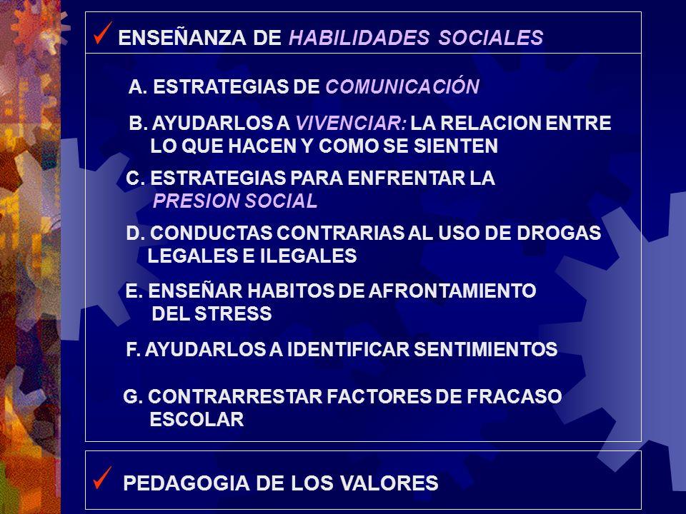 C. ESTRATEGIAS PARA ENFRENTAR LA PRESION SOCIAL D. CONDUCTAS CONTRARIAS AL USO DE DROGAS LEGALES E ILEGALES E. ENSEÑAR HABITOS DE AFRONTAMIENTO DEL ST