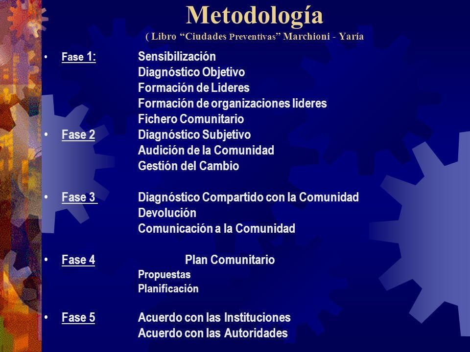 Metodología ( Libro Ciudades Preventivas Marchioni - Yaría Fase 1:Sensibilización Diagnóstico Objetivo Formación de Lideres Formación de organizacione