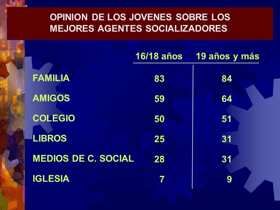 OPINION DE LOS JOVENES SOBRE LOS MEJORES AGENTES SOCIALIZADORES FAMILIA AMIGOS COLEGIO LIBROS MEDIOS DE C. SOCIAL IGLESIA 83 59 50 25 28 7 84 64 51 31