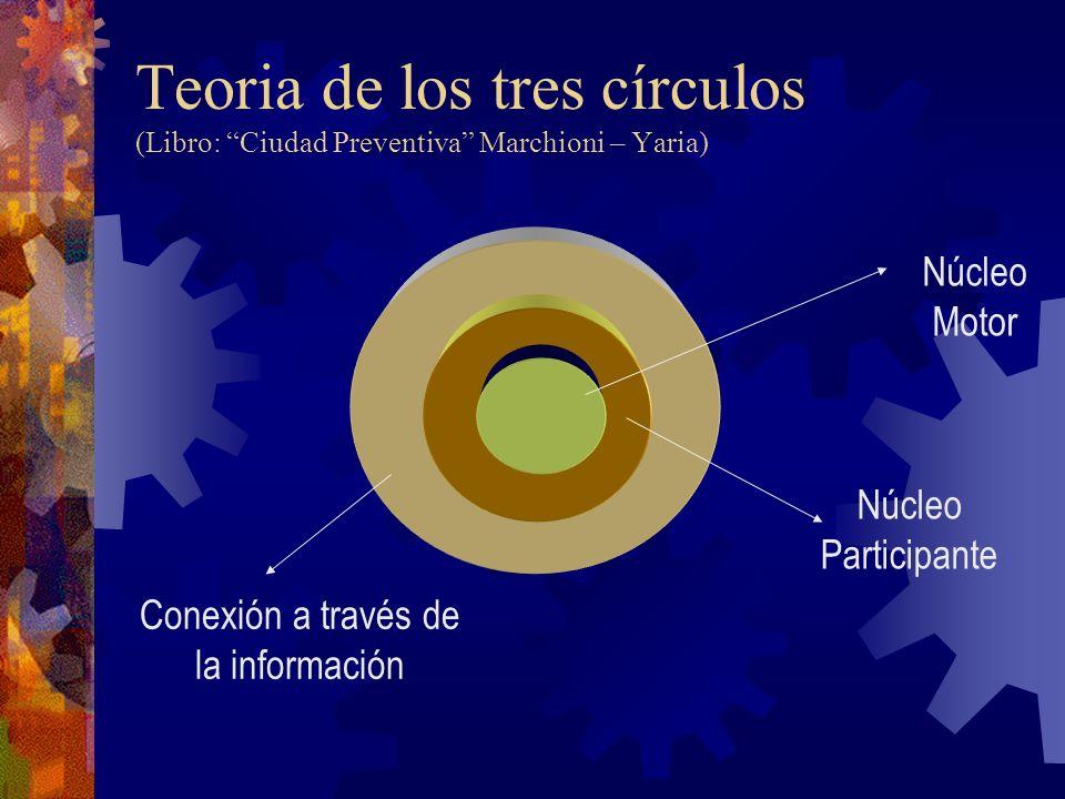 Teoria de los tres círculos (Libro: Ciudad Preventiva Marchioni – Yaria) Núcleo Motor Núcleo Participante Conexión a través de la información