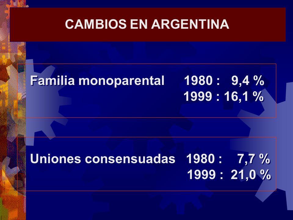 CAMBIOS EN ARGENTINA Familia monoparental 1980 : 9,4 % 1999 : 16,1 % Uniones consensuadas 1980 : 7,7 % 1999 : 21,0 % Familia monoparental 1980 : 9,4 %