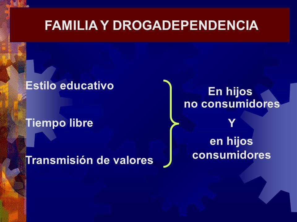 FAMILIA Y DROGADEPENDENCIA Estilo educativo Tiempo libre Transmisión de valores En hijos no consumidores Y en hijos consumidores