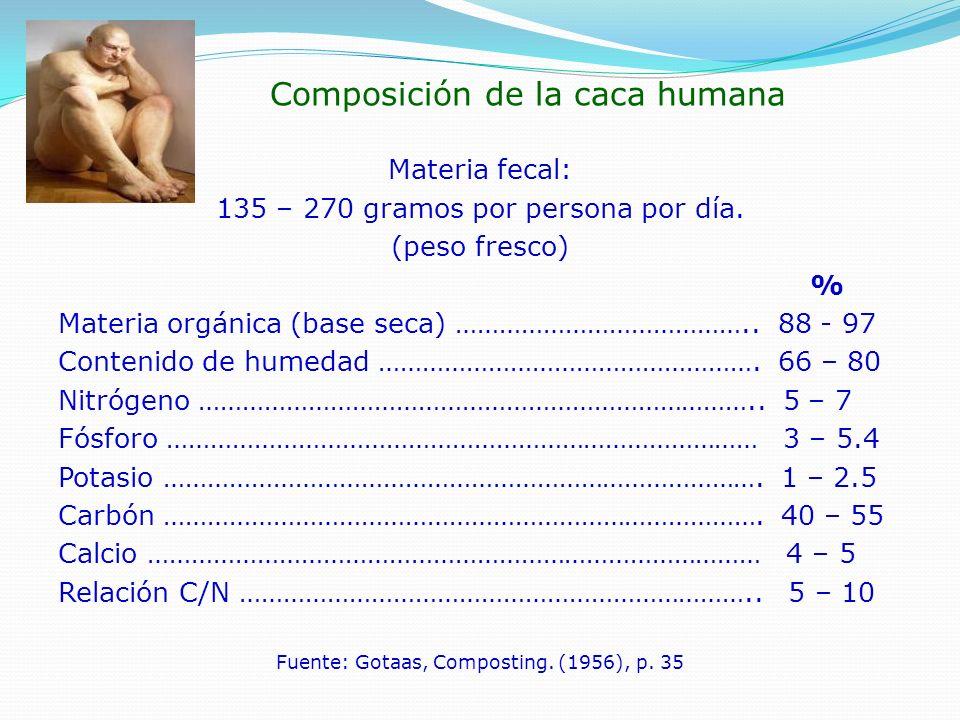 Composición de diferentes tipos de excretas Excretas % Humedad % Nitrógeno % Fósforo % Potasio Humano ……… 66 – 80 ………….
