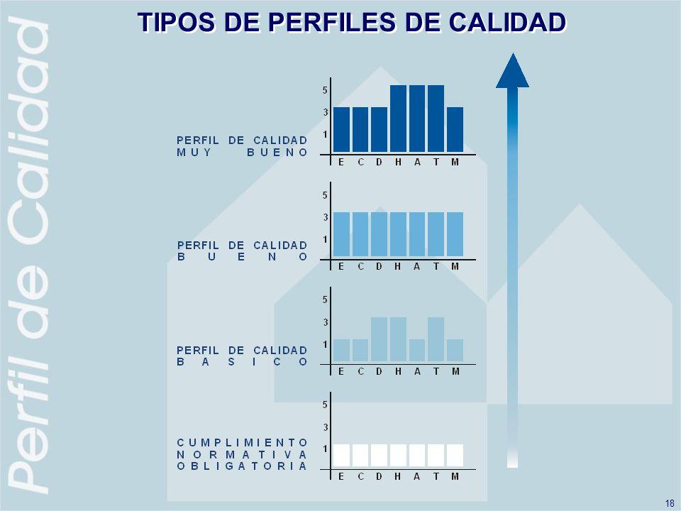 18 TIPOS DE PERFILES DE CALIDAD