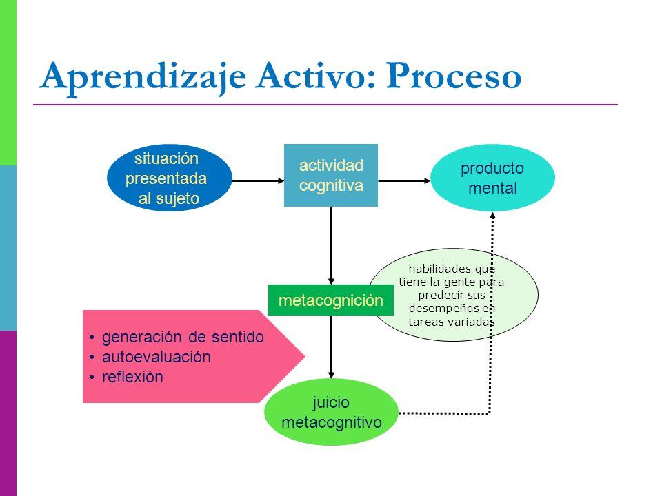 habilidades que tiene la gente para predecir sus desempeños en tareas variadas Aprendizaje Activo: Proceso situación presentada al sujeto actividad co