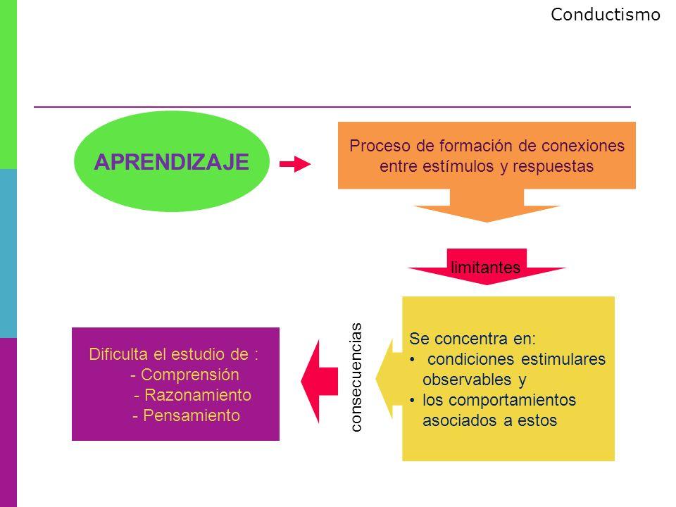 APRENDIZAJE Proceso de formación de conexiones entre estímulos y respuestas Dificulta el estudio de : - Comprensión - Razonamiento - Pensamiento Se co